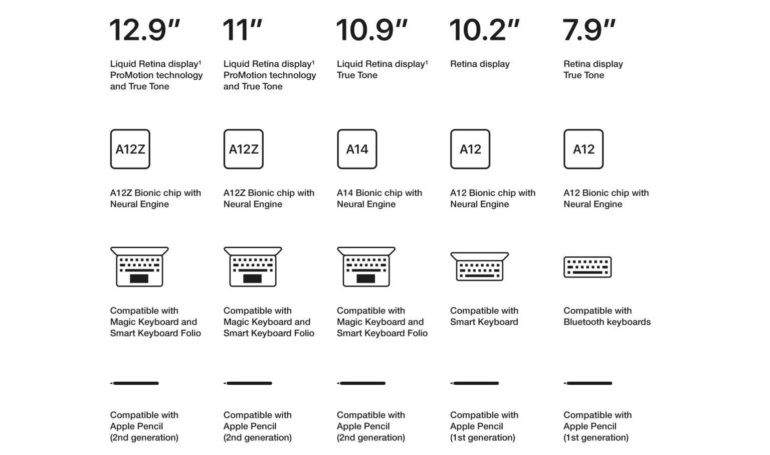 iPad size processor smart keyboard and apple pencil