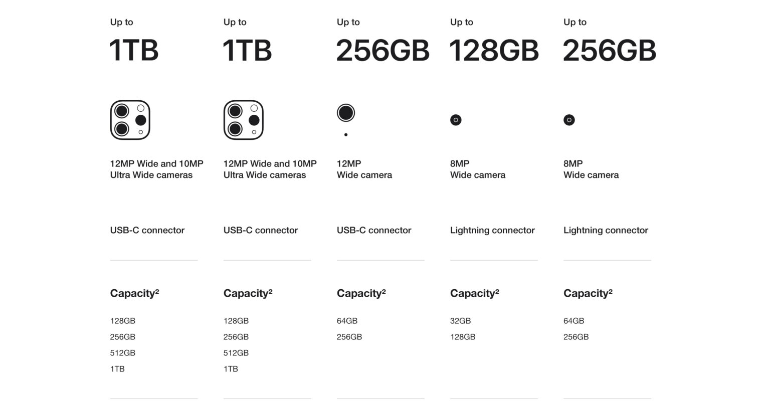 New iPad Pro and Air key features storage camera specifications