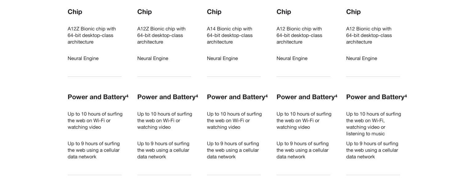 iPad A12Z Bionic Chip with Neural Engine and 10 hour battery life