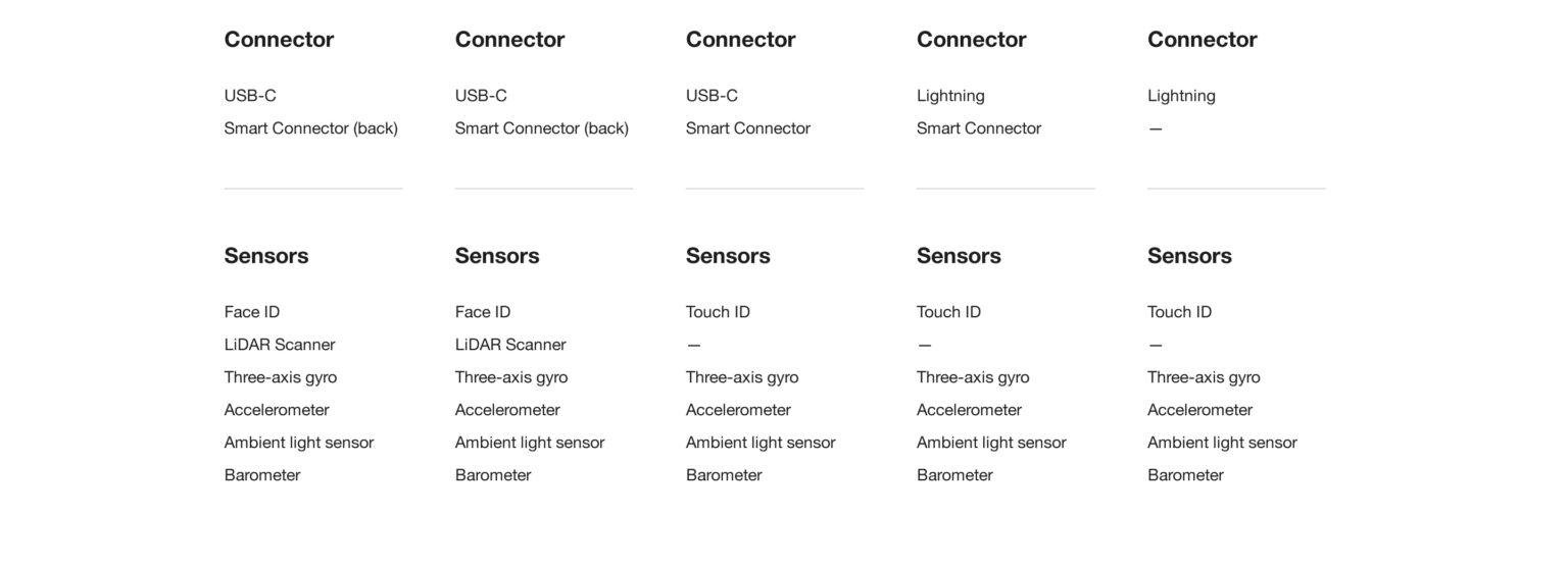 Apple iPad USB C Type Connector_Sensors like Face ID, Lidar, Gyro, Accelerometer, Ambient Light Sensor and Barometer